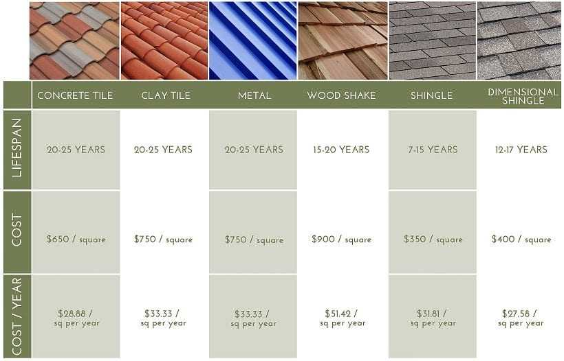Factors to consider before selecting a roofing material for Different types of roofing materials